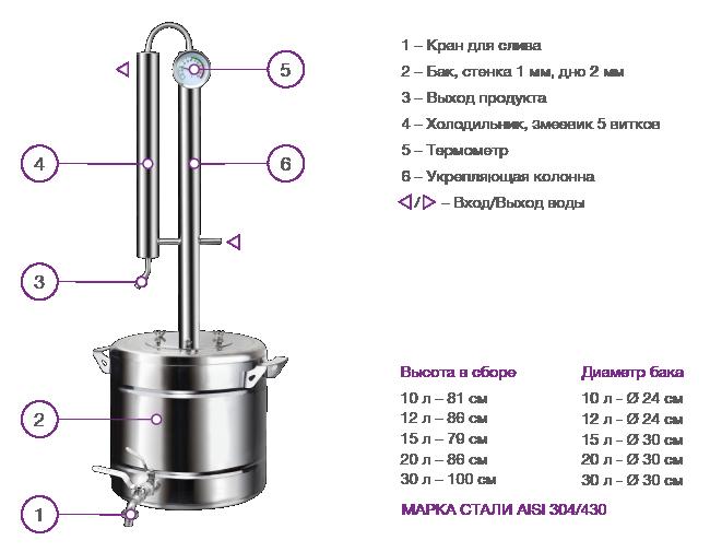Схема самогонного аппарата кристалл 12 л