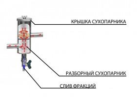 Устройство сухопарника самогонного аппарата