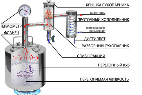 Схема самогонного аппарата народный
